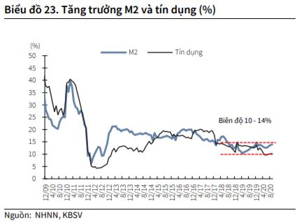 KBSC: 'Mặt bằng lãi suất có thể chạm đáy vào nửa đầu năm 2021' - Ảnh 3.