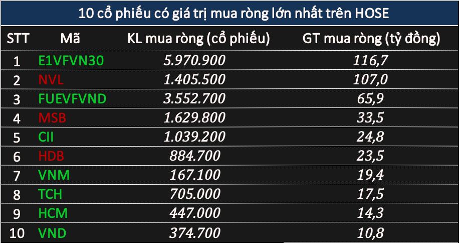 Phiên 12/1: Khối ngoại bán ròng hơn 275 tỷ đồng khi VN-Index vượt mốc 1.190 điểm, tâm điểm HPG - Ảnh 2.