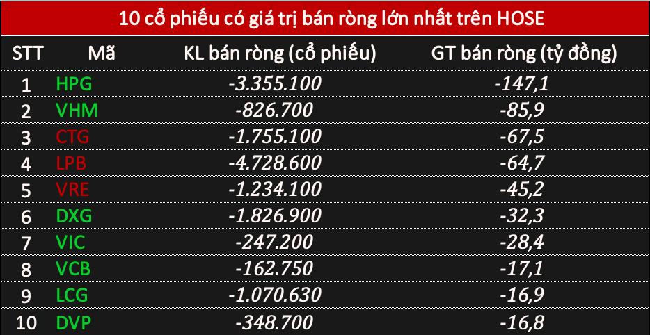 Phiên 12/1: Khối ngoại bán ròng hơn 275 tỷ đồng khi VN-Index vượt mốc 1.190 điểm, tâm điểm HPG - Ảnh 1.