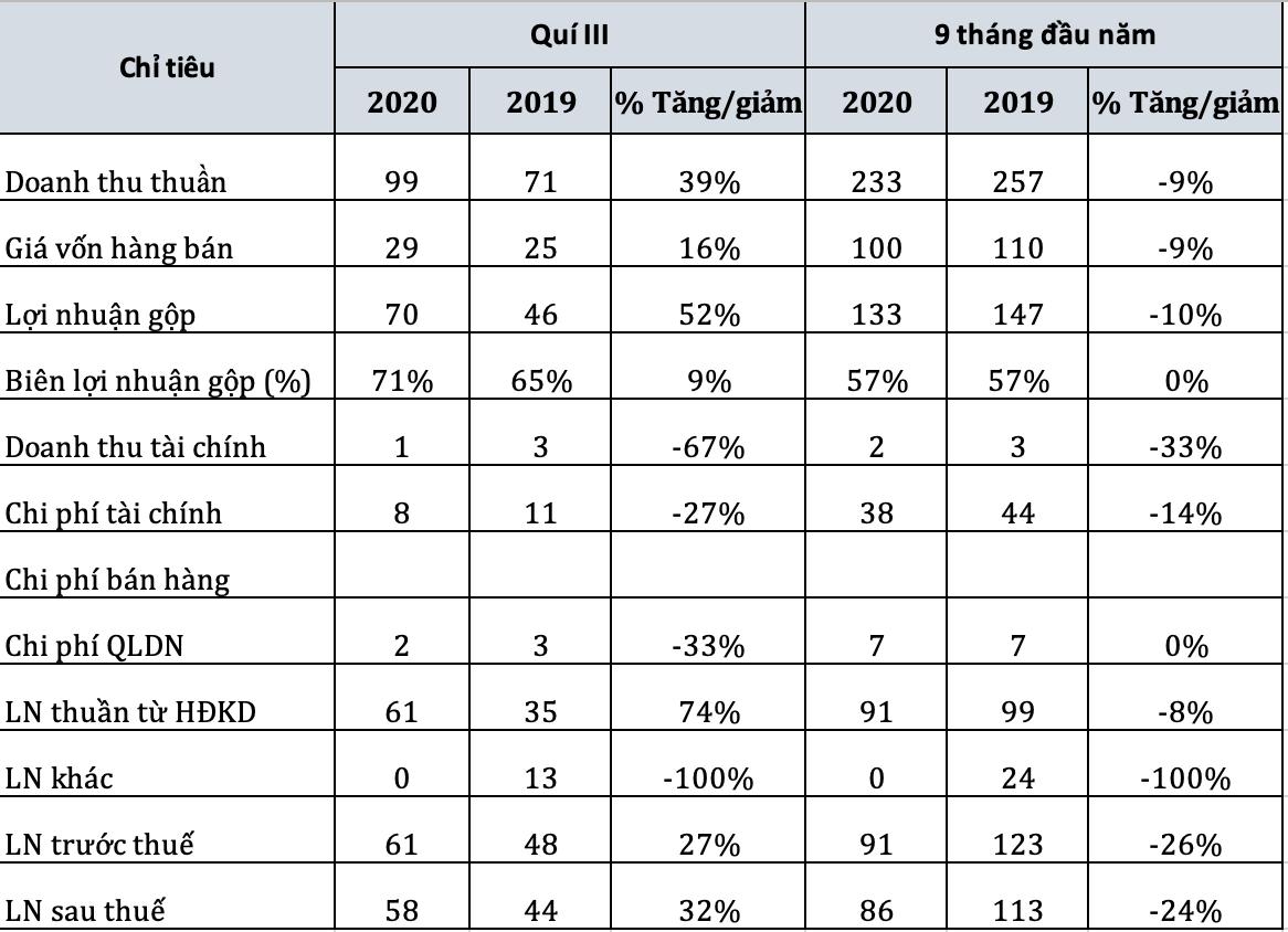 Thuỷ điện Sê San 4A tăng 30% lãi ròng trong quý IV/2020 - Ảnh 1.