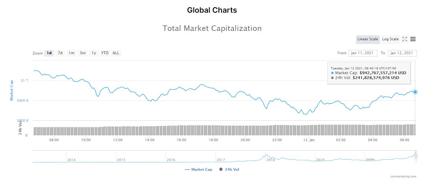 Tổng giá trị thị trường tiền kĩ thuật số và khối lượng giao dịch ngày 12/1/21. (Nguồn: CoinMarketCap).