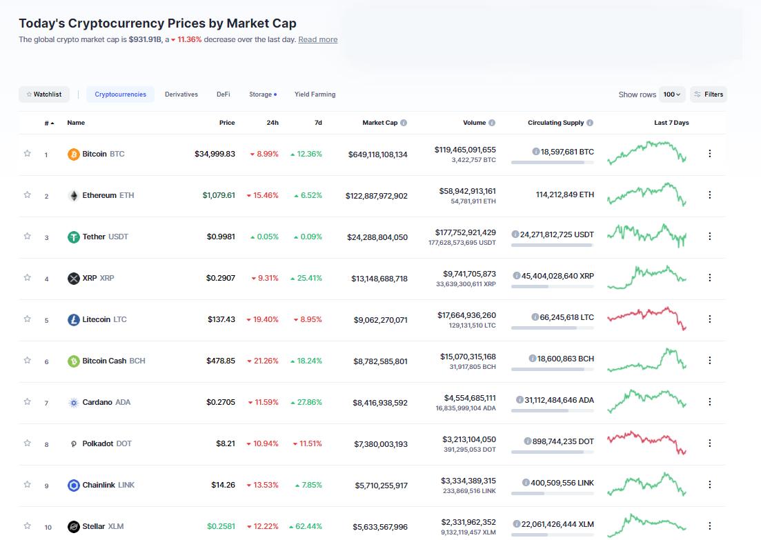 Nhóm 10 đồng tiền hàng đầu theo giá trị thị trường ngày 12/1/21. (Nguồn: CoinMarketCap).