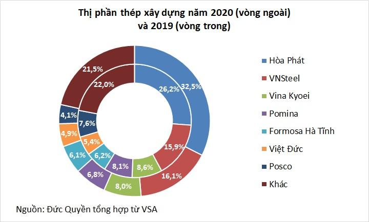 Hòa Phát báo lãi trên 13.500 tỷ đồng năm 2020, tăng trưởng gần 80% - Ảnh 2.