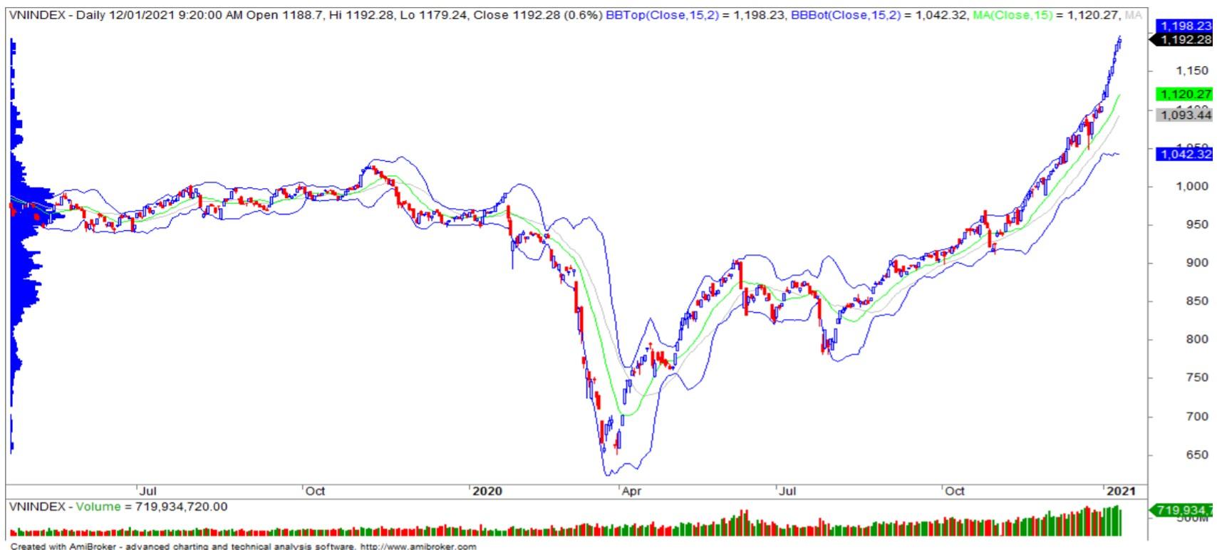 Nhận định thị trường chứng khoán ngày 13/1: VN-Index sẽ chinh phục ngưỡng 1.200 điểm? - Ảnh 1.