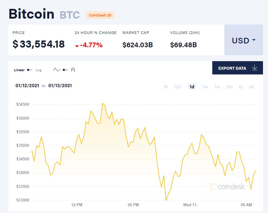 Chỉ số giá bitcoin hôm nay 13/1/21. (Nguồn: CoinDesk).