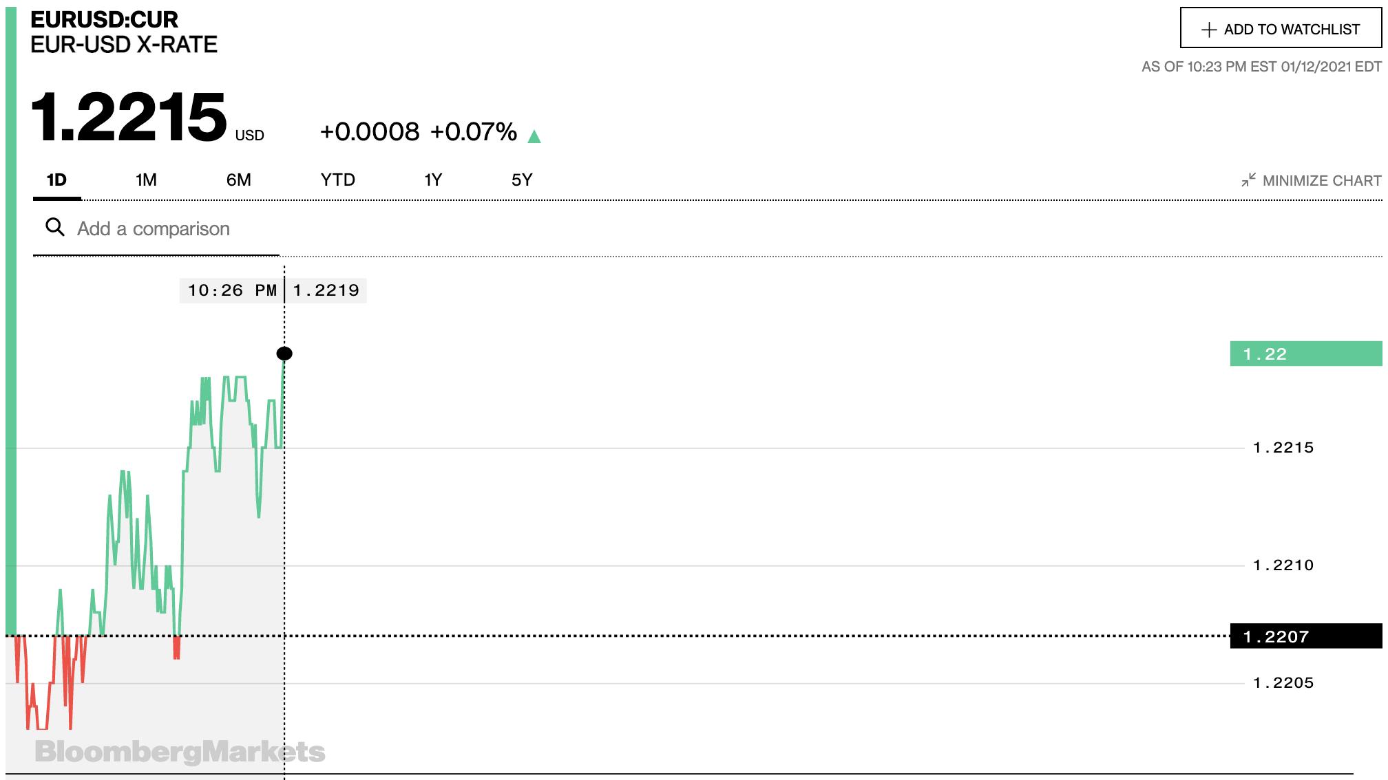 Tỷ giá euro hôm nay 13/1: Quay đầu tăng đồng loạt tại các ngân hàng và thị trường chợ đen - Ảnh 2.