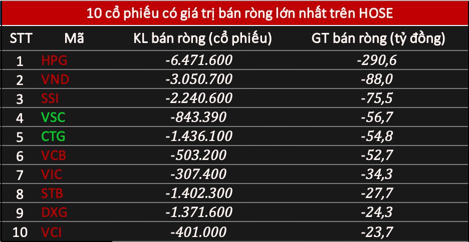 Khối ngoại bán ròng 350 tỷ đồng phiên VN-Index điều chỉnh, chưa dừng xả HPG - Ảnh 1.