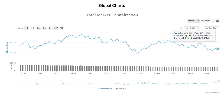 Tổng giá trị thị trường tiền kĩ thuật số và khối lượng giao dịch ngày 13/1/21. (Nguồn: CoinMarketCap).