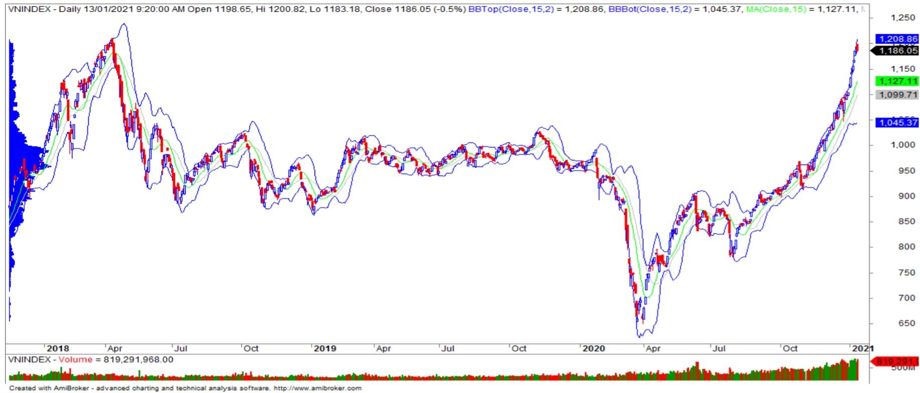 Nhận định thị trường chứng khoán ngày 14/1: Kiểm định lại vùng kháng cự 1.200 - 1.220 điểm - Ảnh 1.