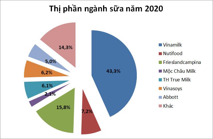 SSI Research: Cạnh tranh ngành sữa tăng nhiệt nhờ Masan, lợi nhuận Vinamilk ước tăng 7,4% năm 2021 - Ảnh 1.