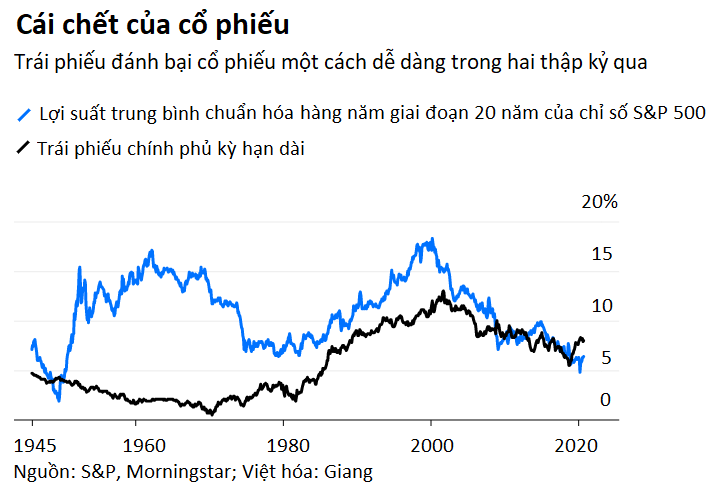 Lý do đầu tư giá trị sẽ quay trở lại thời hoàng kim - Ảnh 2.