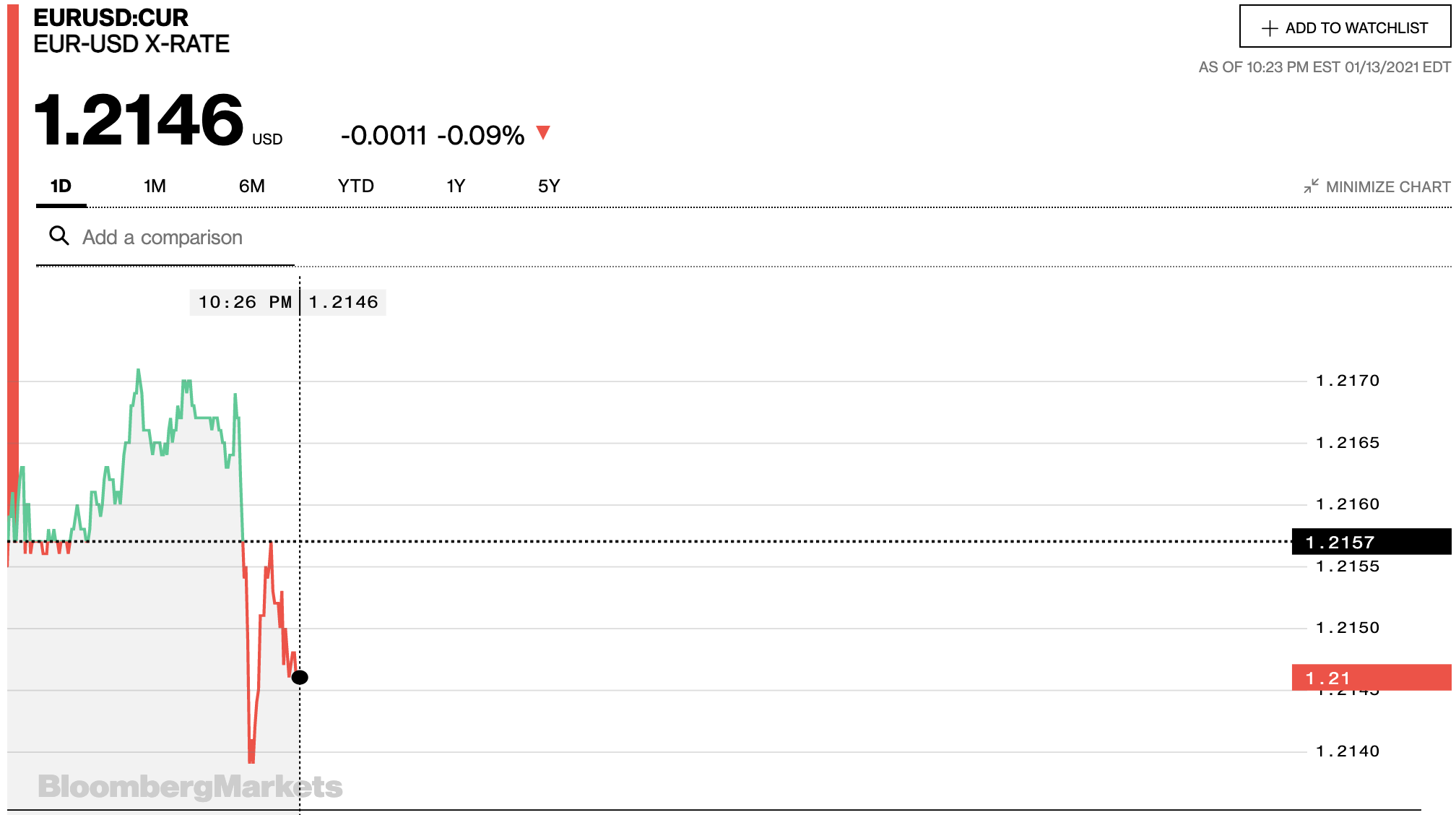 Tỷ giá euro hôm nay 14/1: Giảm đồng loạt tại các ngân hàng và thị trường chợ đen - Ảnh 2.