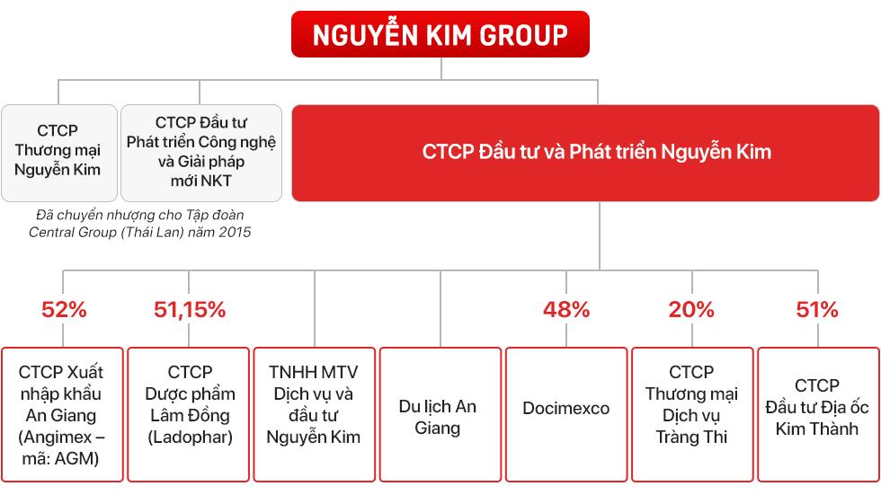 Chân dung ông Phạm Nhật Vinh, cựu CEO Nguyễn Kim Group vừa bị truy nã quốc tế - Ảnh 2.