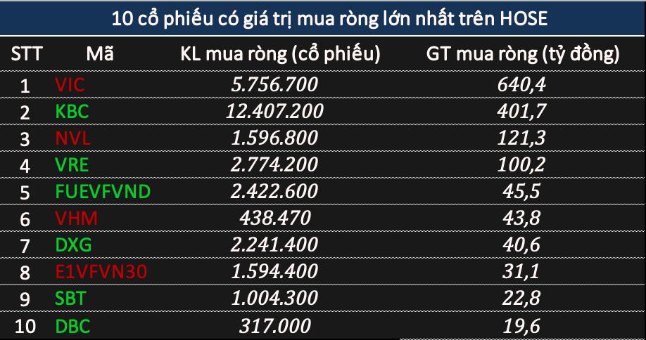 Phiên 14/1: Khối ngoại đảo chiều mua ròng tới 900 tỷ đồng, tập trung gom VIC - Ảnh 1.