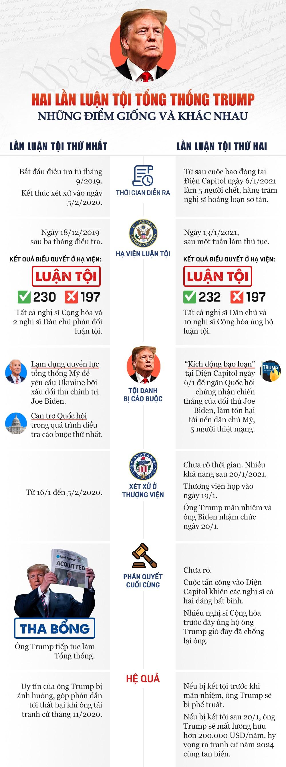 [Infographic] Hai lần luận tội Tổng thống Trump: Những tương đồng và khác biệt - Ảnh 2.