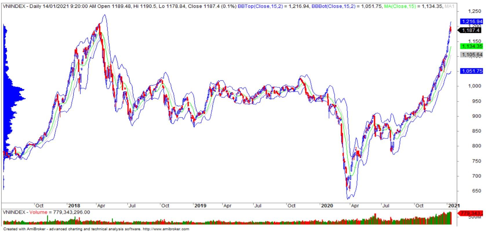 Nhận định thị trường chứng khoán ngày 15/1: Tiếp tục kiểm định lại ngưỡng 1.200 điểm - Ảnh 1.