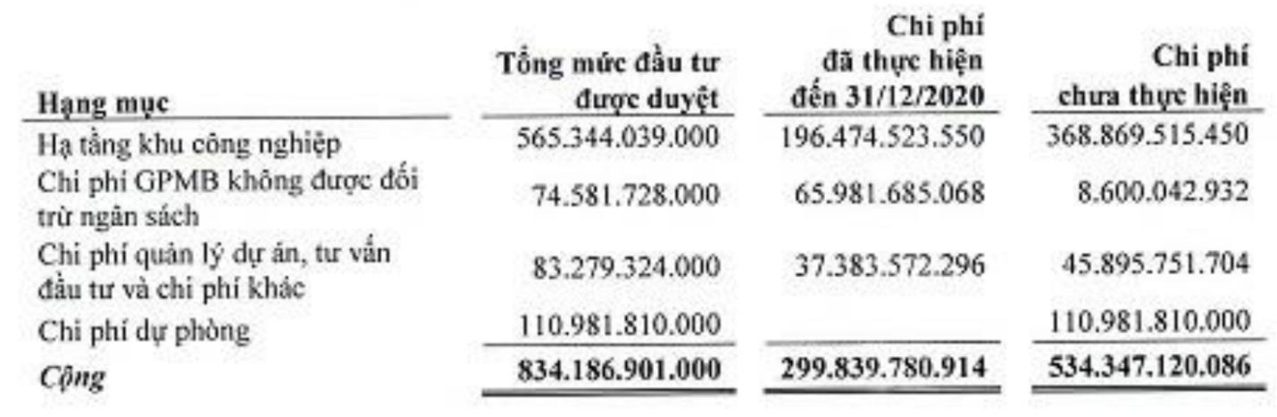 Vinaruco (VRG) báo lãi năm 2020 thực hiện chưa đến 1% kế hoạch vì không có khách thuê KCN - Ảnh 1.