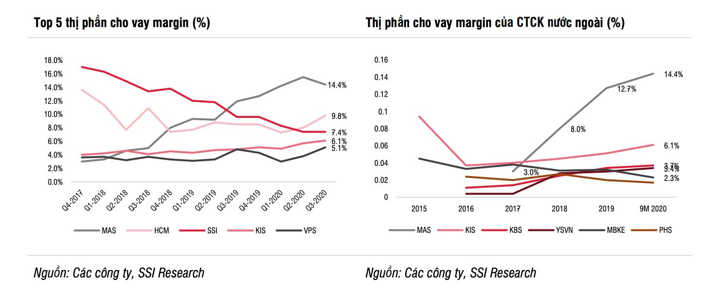 SSI Research: Tăng trưởng ngành chứng khoán đạt 10 - 20% năm 2021 - Ảnh 2.