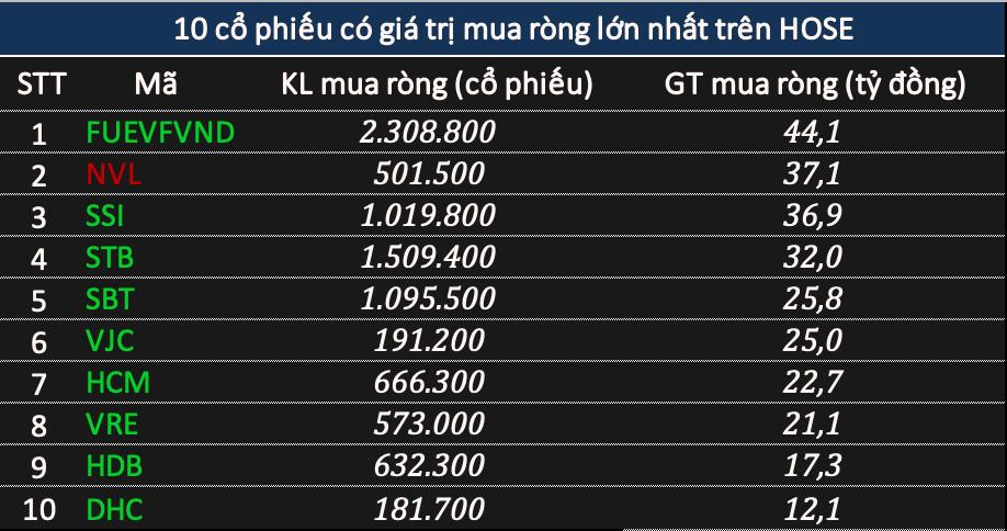 Phiên 15/1: Khối ngoại bán ròng gần 2.130 tỷ đồng, đột biến từ thoả thuận MSN - Ảnh 2.