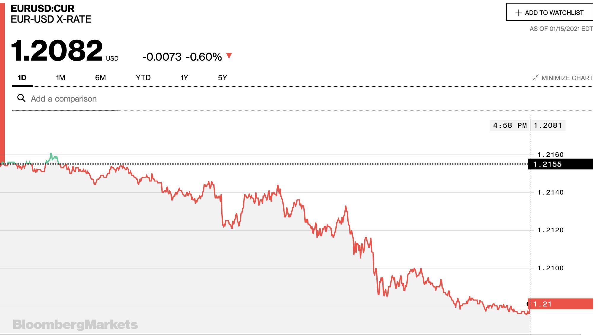 Tỷ giá euro hôm nay 16/1: Đa số ngân hàng và thị trường chợ đen không đổi ngày cuối tuần - Ảnh 2.