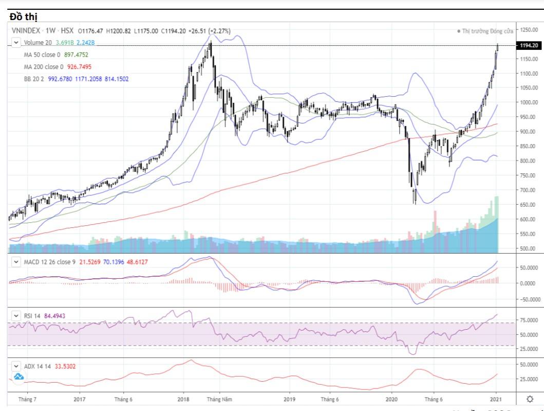 Nhận định thị trường chứng khoán tuần 18 - 22/1: VN-Index tiếp tục gặp khó tại vùng 1.200 - 1.220 điểm - Ảnh 1.