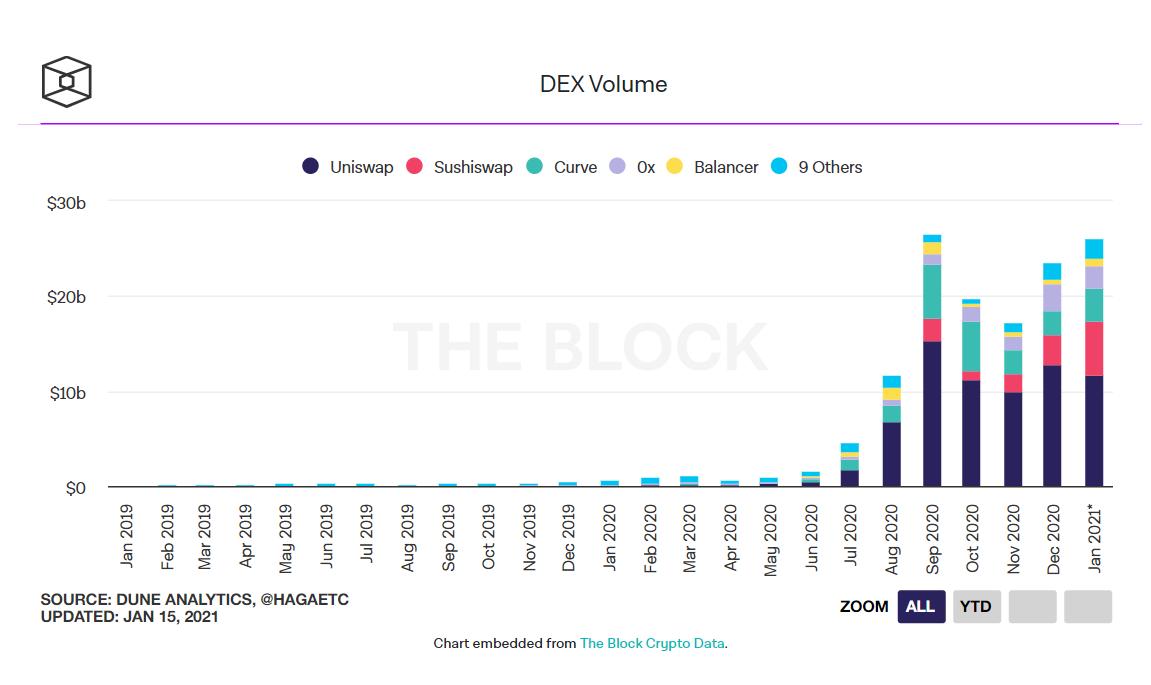 Khối lượng giao dịch trên sàn giao dịch phi tập trung DEX. (Nguồn: The Block).