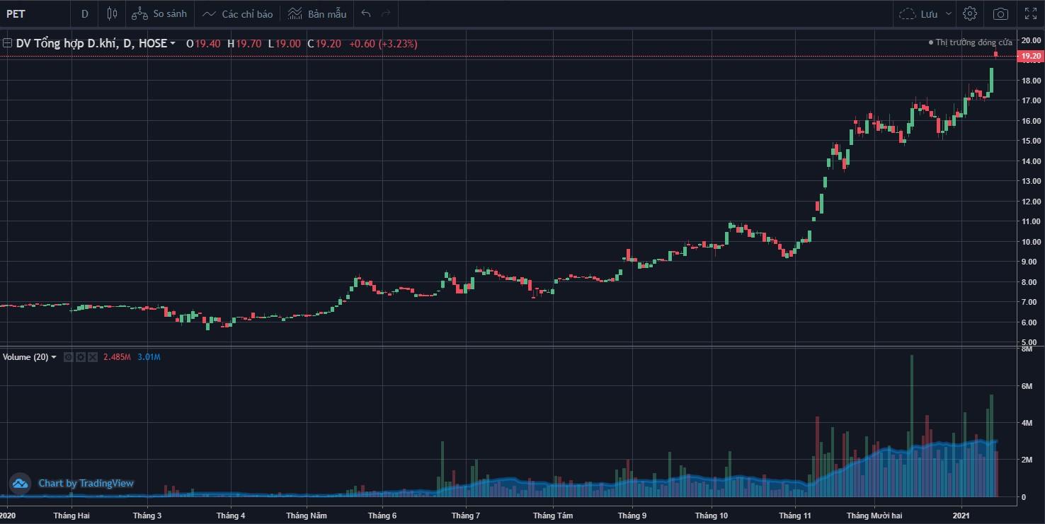 Cổ phiếu tâm điểm ngày 18/1: VNM, VCI, PET - Ảnh 3.