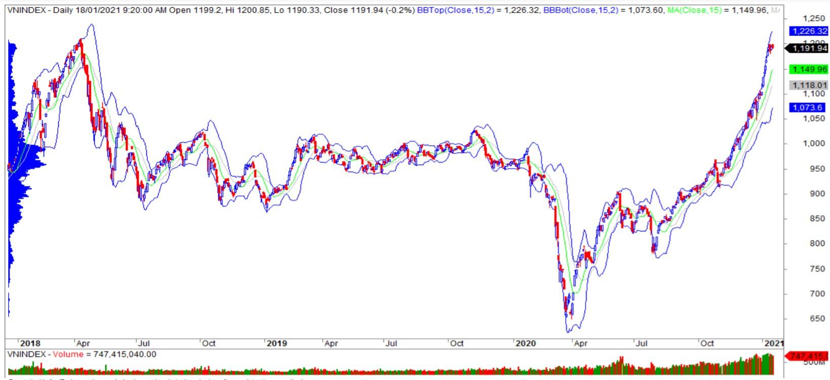 Nhận định thị trường chứng khoán ngày 19/1: VN-Index giằng co quanh ngưỡng 1.200 điểm - Ảnh 1.