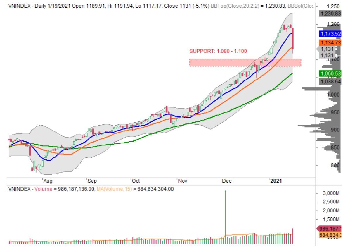 Nhận định thị trường chứng khoán ngày 20/1: VN-Index tiếp tục chịu áp lực rung lắc, điều chỉnh - Ảnh 1.