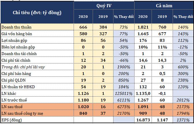 Thaiholdings báo lãi đột biến hơn 1.000 tỷ đồng năm 2020, giá cổ phiếu tăng phi mã - Ảnh 2.