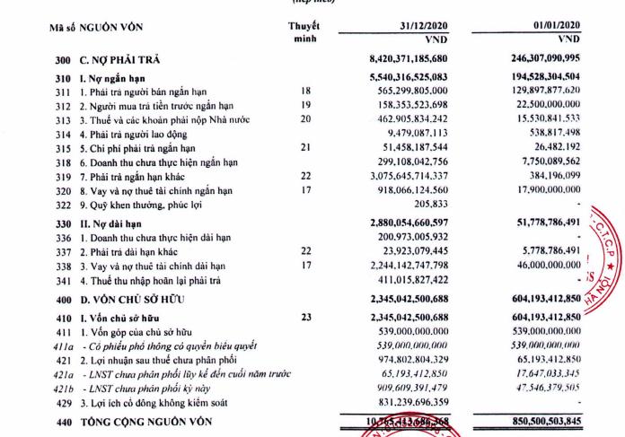 Thaiholdings báo lãi đột biến hơn 1.000 tỷ đồng năm 2020, giá cổ phiếu tăng phi mã - Ảnh 3.
