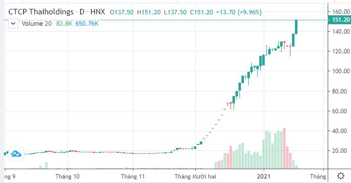 Thaiholdings báo lãi đột biến hơn 1.000 tỷ đồng năm 2020, giá cổ phiếu tăng phi mã - Ảnh 4.
