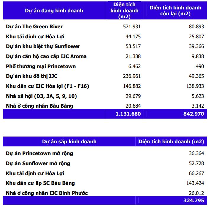 MBS: IJC có thể lãi 486 tỷ đồng năm 2021, sở hữu nhiều dự án ngay cạnh các KCN lớn ở Bình Dương - Ảnh 1.