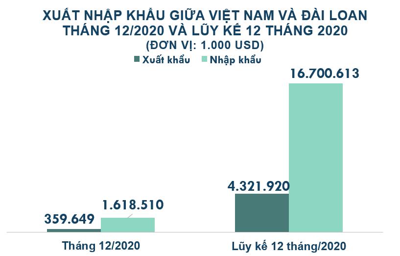 Xuất nhập khẩu Việt Nam và Đài Loan tháng 12/2020: Việt Nam nhập siêu 1,3 tỷ USD - Ảnh 2.