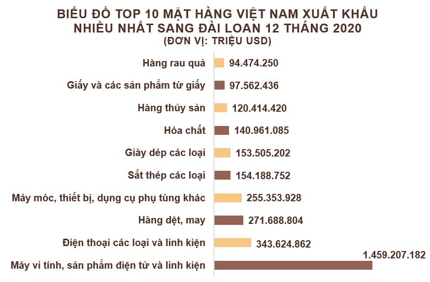 Xuất nhập khẩu Việt Nam và Đài Loan tháng 12/2020: Việt Nam nhập siêu 1,3 tỷ USD - Ảnh 3.