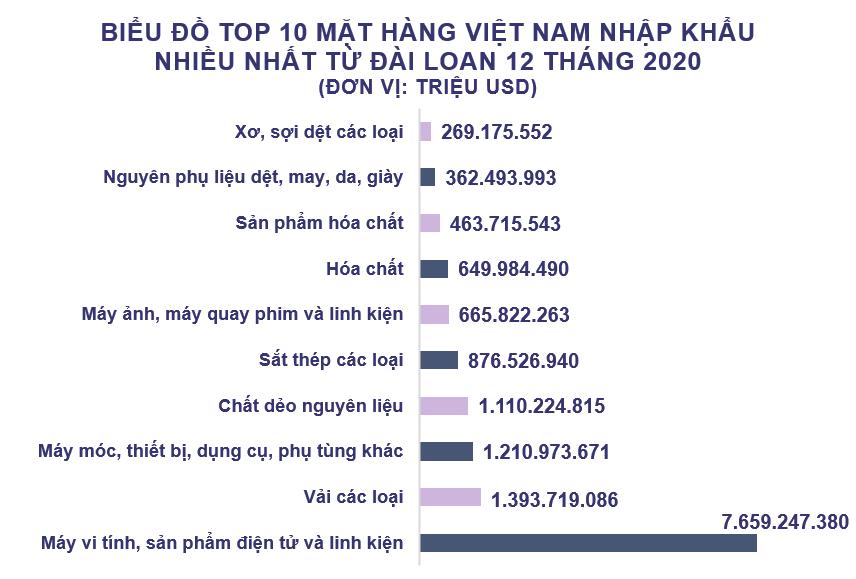 Xuất nhập khẩu Việt Nam và Đài Loan tháng 12/2020: Việt Nam nhập siêu 1,3 tỷ USD - Ảnh 5.