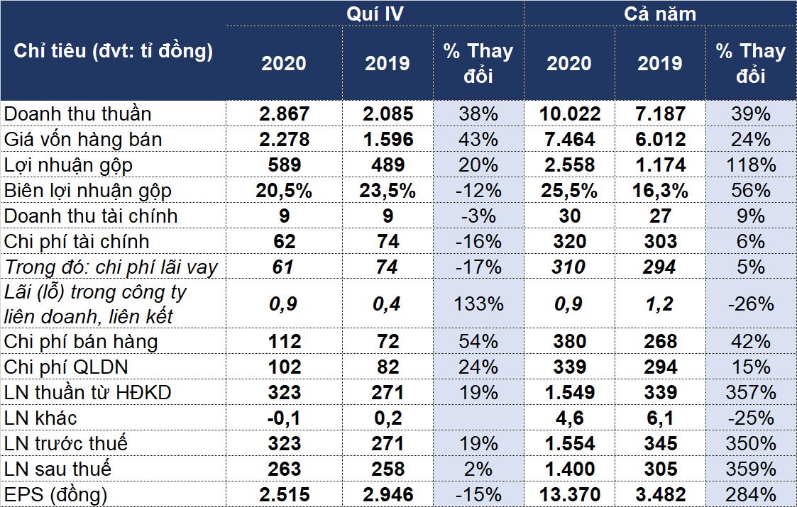 Lãi ròng quý IV tăng nhẹ 2% lên 263 tỷ đồng - Ảnh 1.