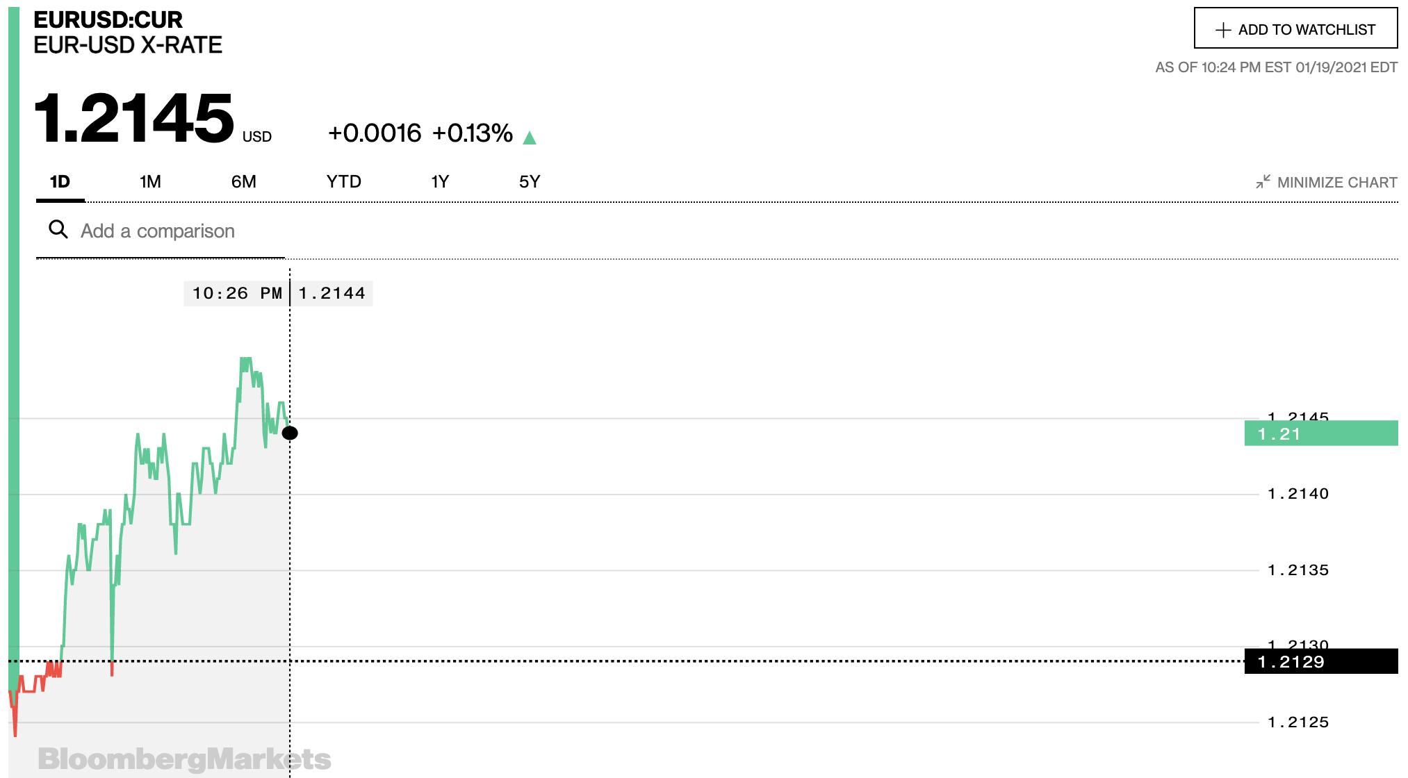 Tỷ giá euro hôm nay 20/1: Đồng loạt tăng tại các ngân hàng và thị trường chợ đen - Ảnh 2.