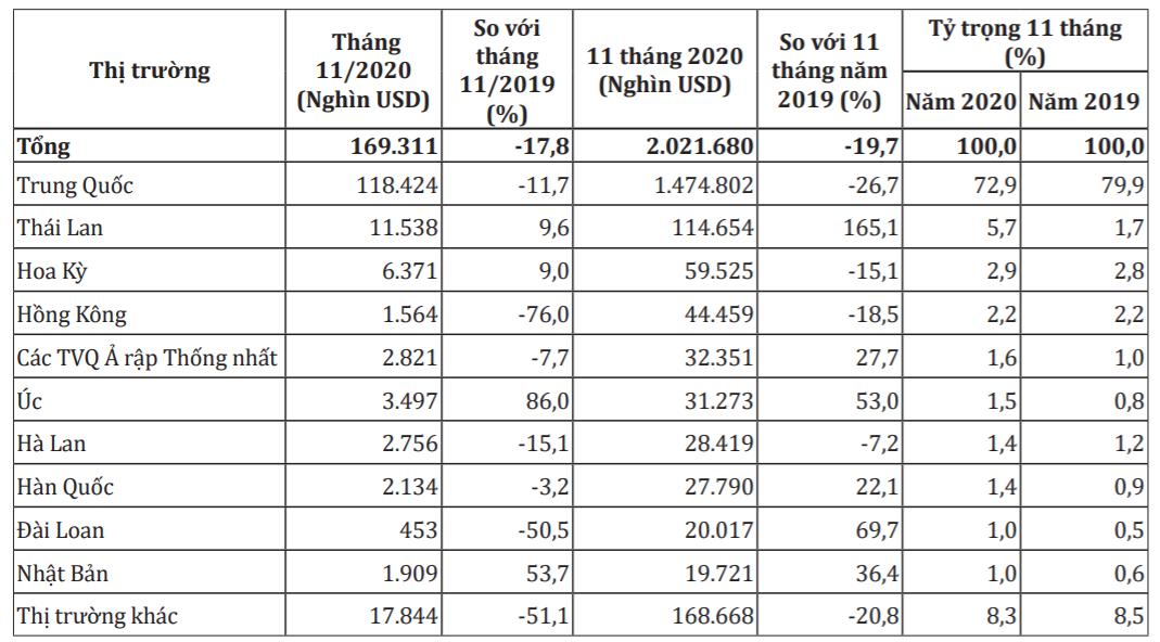 Xuất khẩu quả và quả hạch sang Trung Quốc giảm mạnh vì COVID-19 - Ảnh 1.