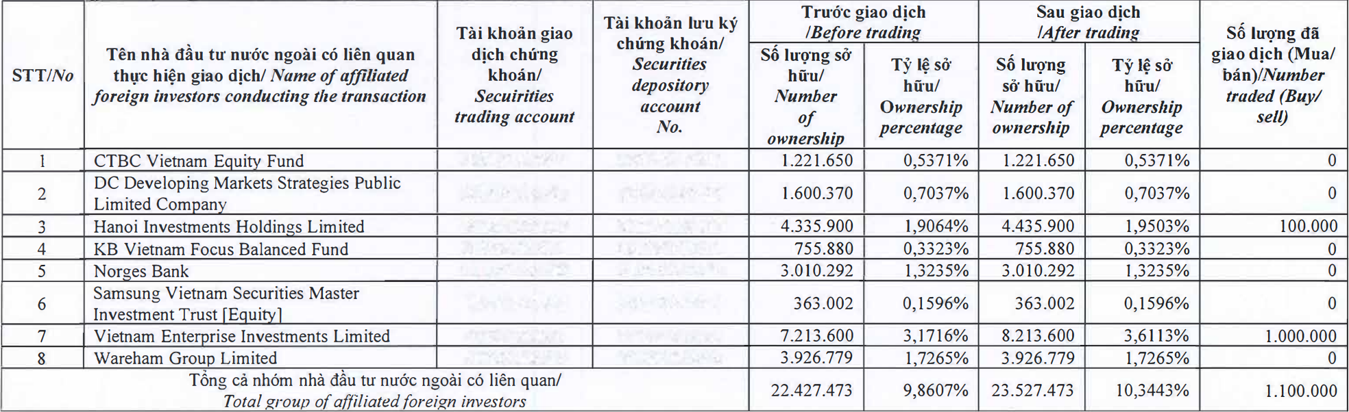 Dragon Capital tăng tỷ lệ sở hữu tại PNJ lên 10% - Ảnh 1.