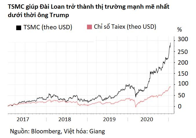 Thị trường chứng khoán Đài Loan là quán quân thế giới dưới thời ông Trump - Ảnh 2.
