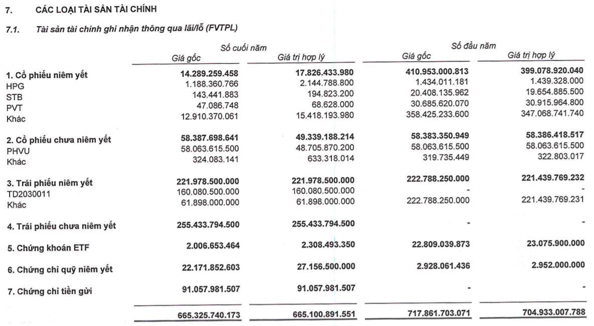 Chứng khoán BSC tranh thủ chốt lời hàng trăm tỷ đồng HPG, HSG và STB trong quý IV/2020 - Ảnh 1.