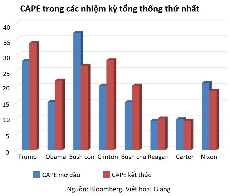 Chứng khoán Mỹ dưới thời ông Trump cũng chỉ vào hạng 'thường thường bậc trung' - Ảnh 3.