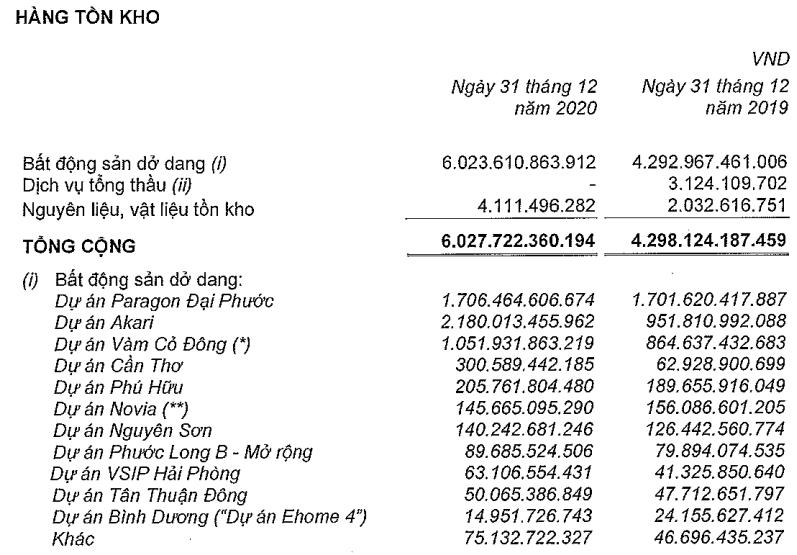Nam Long báo lãi năm 2020 nhờ chuyển nhượng cổ phần, hàng tồn kho tăng mạnh  - Ảnh 2.