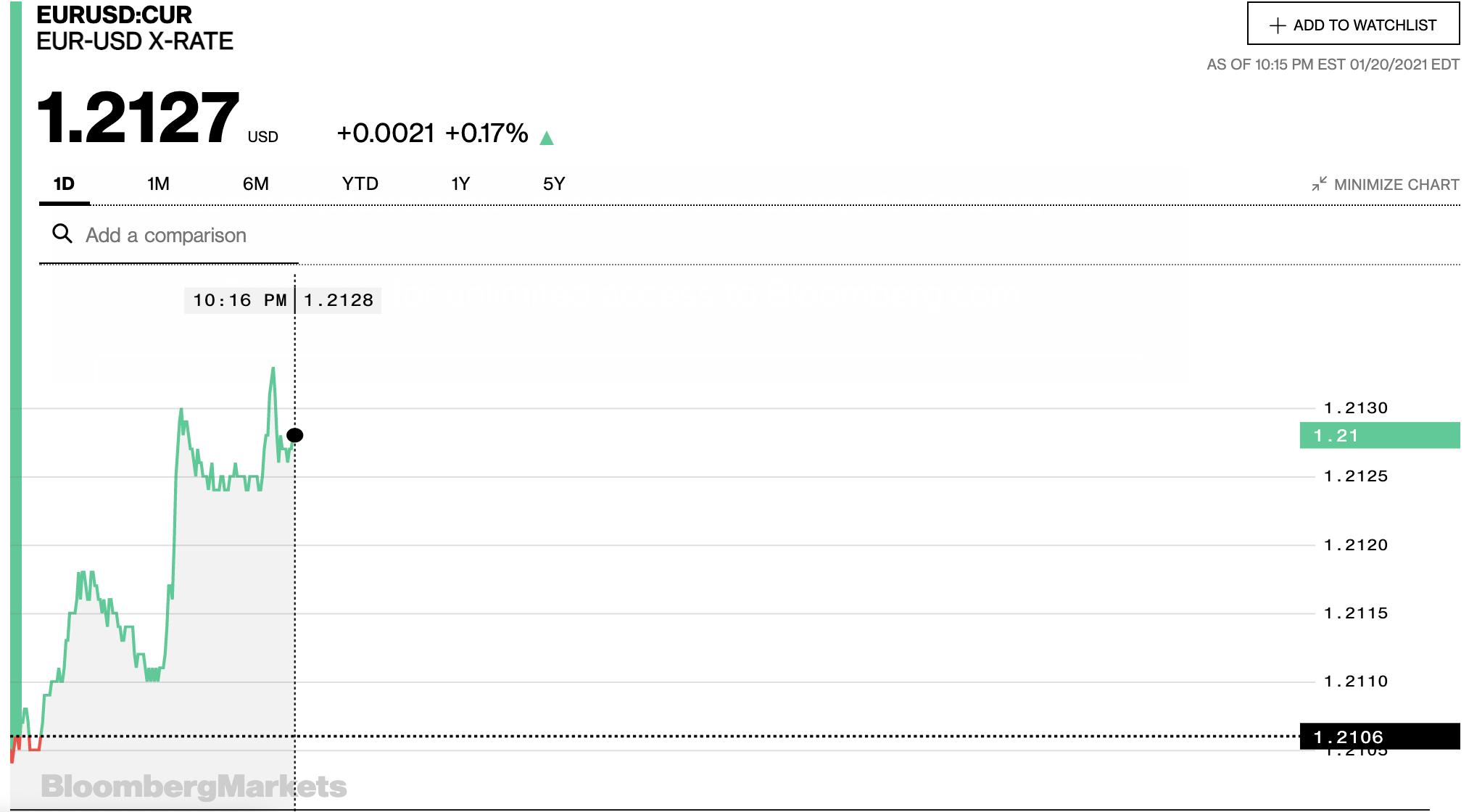 Tỷ giá euro hôm nay 21/1: Giảm đồng loạt tại các ngân hàng trong nước - Ảnh 2.