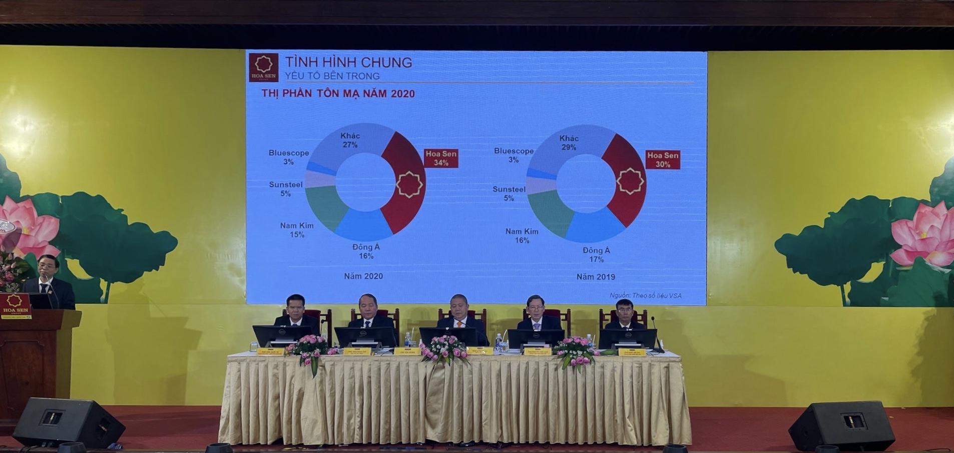 Hoa Sen sẽ mở 1.200 siêu thị Hoa Sen Home trong vòng 5 năm tới - Ảnh 1.