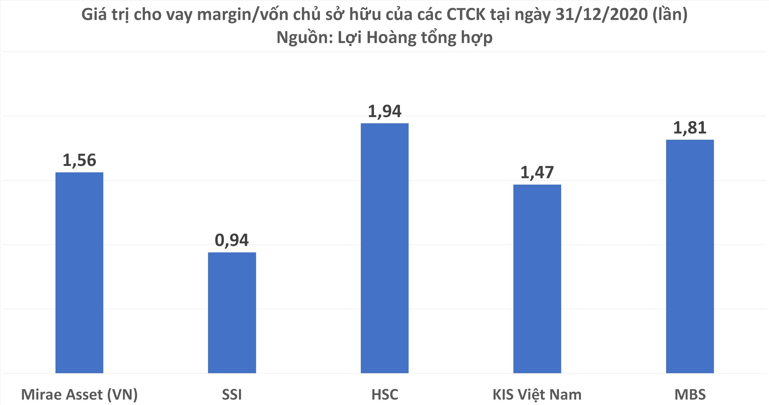 Margin tại các CTCK lớn nhất đang ra sao sau khi tung thêm hơn 10.000 tỷ đồng cho vay trong quý IV? - Ảnh 2.