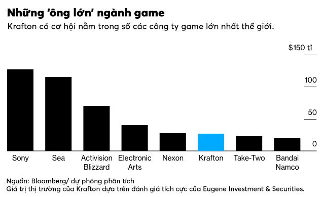 'Cha đẻ' tựa game gây sốt PUBG rục rịch thương vụ IPO chục tỉ USD - Ảnh 2.