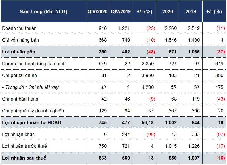 Nam Long ổn định lợi nhuận nhờ lãi chuyển nhượng cổ phần, đầu tư gần 1.500 tỷ vào Waterfront Đồng Nai - Ảnh 1.