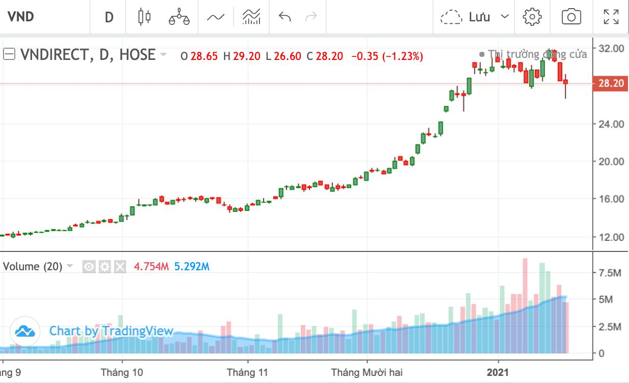 Pyn Elite Fund tiếp tục bán hơn 4 triệu cổ phiếu VND - Ảnh 1.